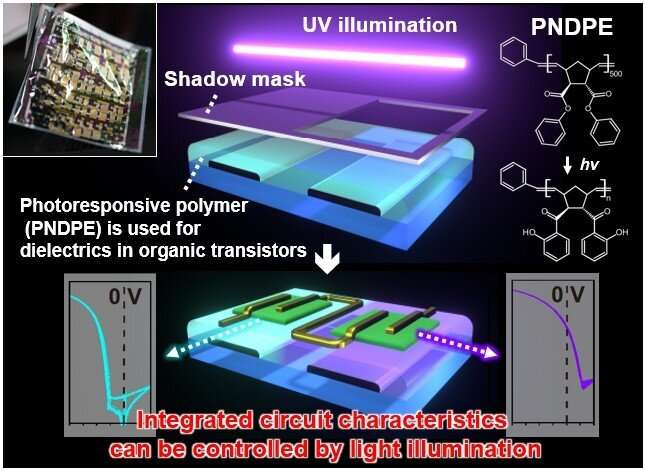 Tuning flexible circuits with light