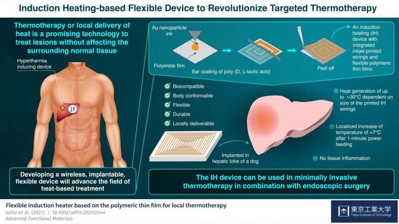 Turning the heat on: A flexible device for localized heat treatment of living tissues