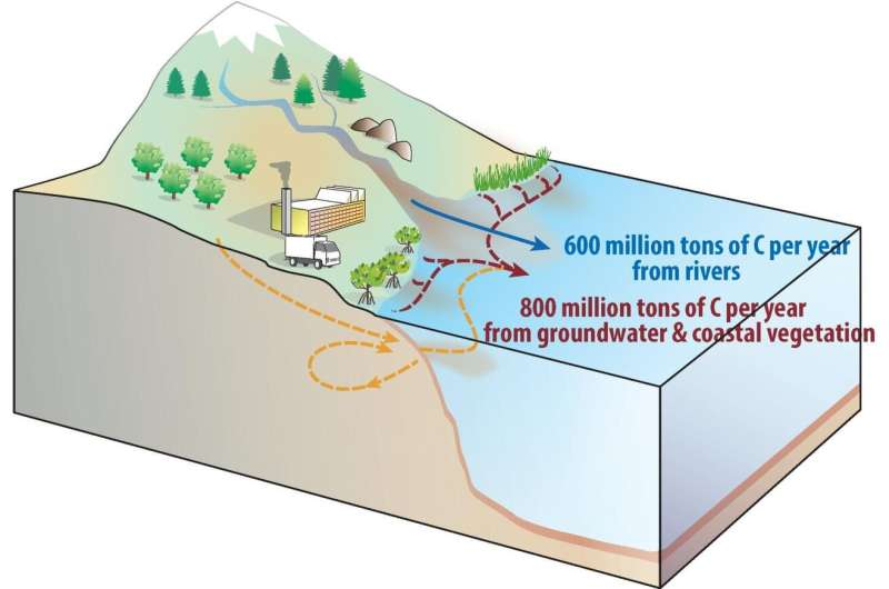 Twice as much carbon flowing from land to ocean than previously thought