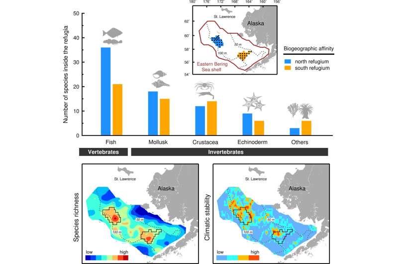 Two biodiversity refugia identified in the Eastern Bering Sea