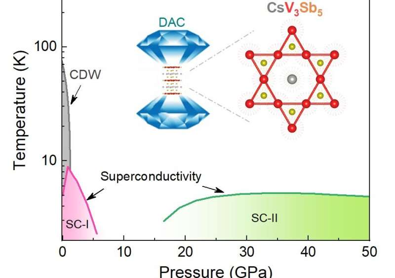 Two-dome superconductivity in kagome superconductor CsV3Sb5 discovered under high pressure