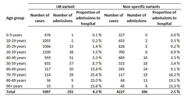 UK virus variant associated with higher risk of hospital admission