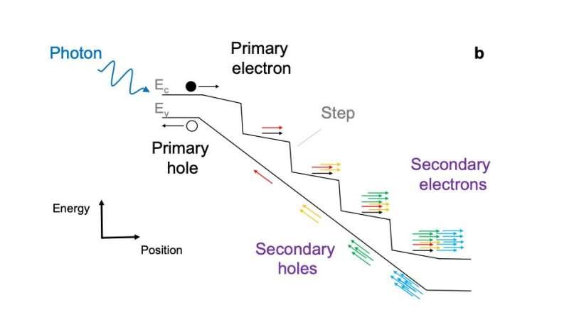 Ultra-sensitive light detector gives self-driving tech a jolt