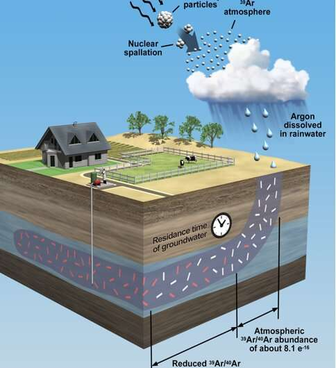 Ultra-sensitive radiation detectors provide deeper dive into groundwater