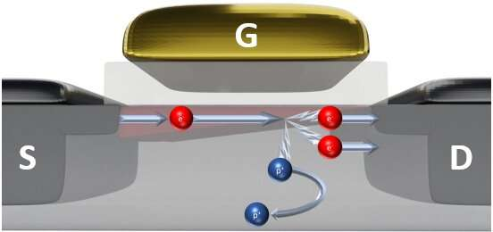 Ultracold transistors serve as their own memory devices