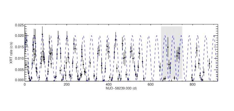 Ultraluminous X-ray pulsar M51 ULX-7 inspected by researchers