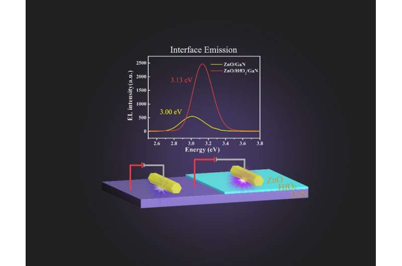 Ultrathin electronic barrier layer to control interface luminescence