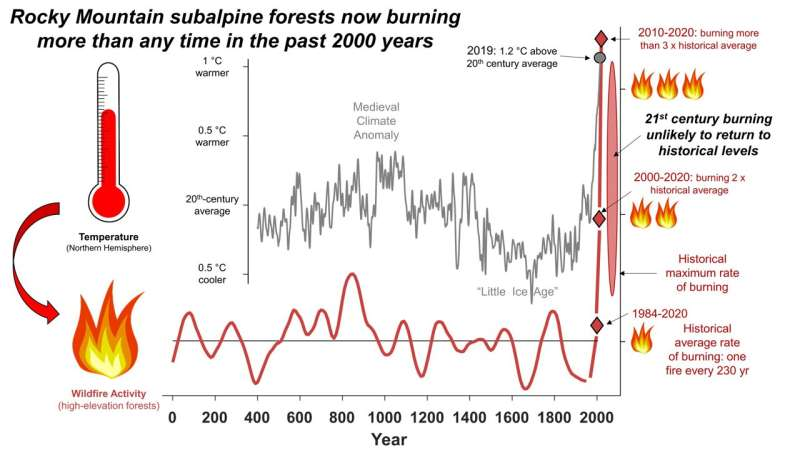 UM research: Rocky mountain forests now burning more than any point in past 2,000 years