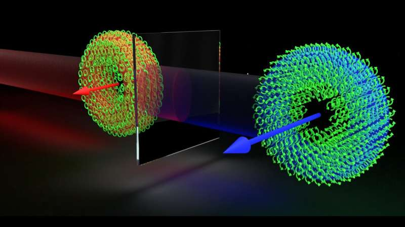 UMD team demonstrates swarm of photons that somersault in lockstep