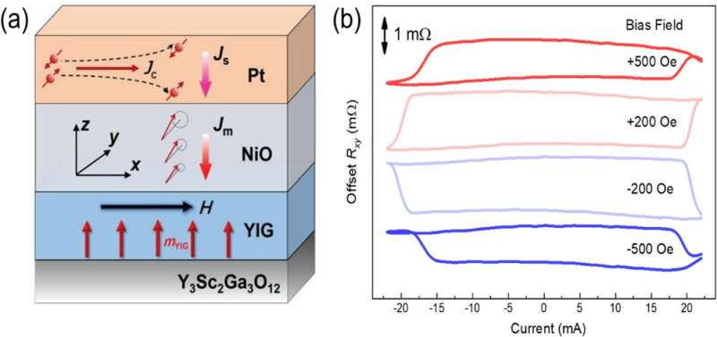 Unambiguous experimental demonstration of magnon transfer torque effect