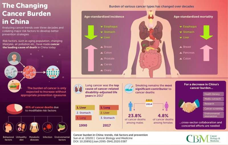 Unburdening China of cancer: Trend analysis to assist prevention measures