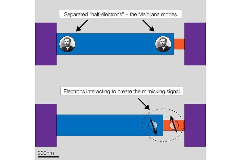 Unfinding a split electron