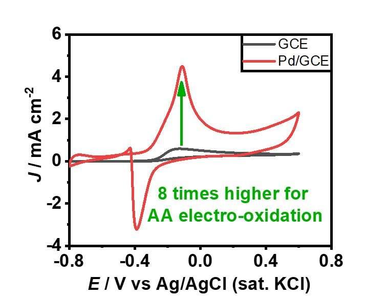 Unique Christmas-tree-shaped palladium nanostructures for ascorbic acid oxidation