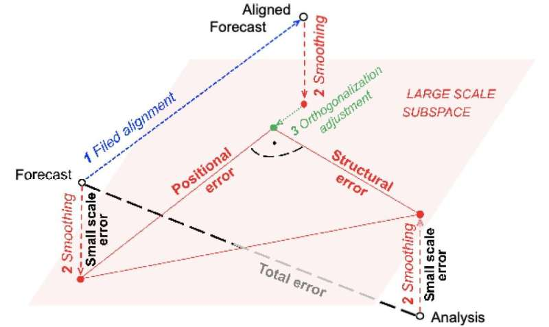 Unraveling positional and structural errors in numerical weather forecast models