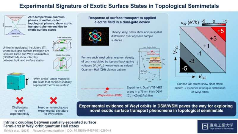 Unusual semimetal shows evidence of unique surface conduction states