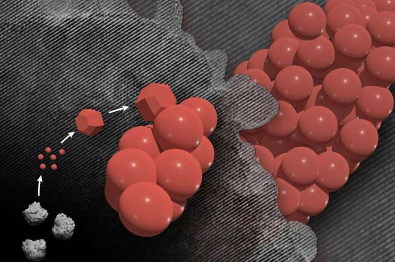 Upending complex crystal formation