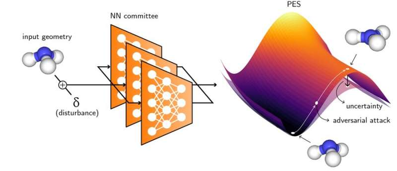 Using adversarial attacks to refine molecular energy predictions
