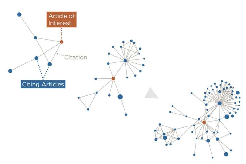 Using machine learning to predict high-impact research