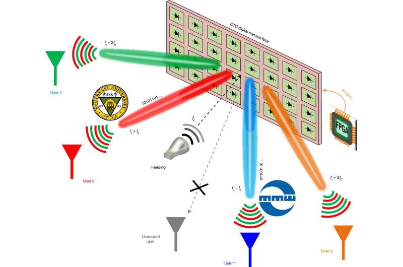 Using digitally programmable metasurfaces to conduct space and frequency division multiplexing