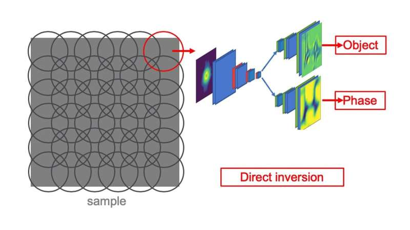 Using neural networks for faster X-ray imaging