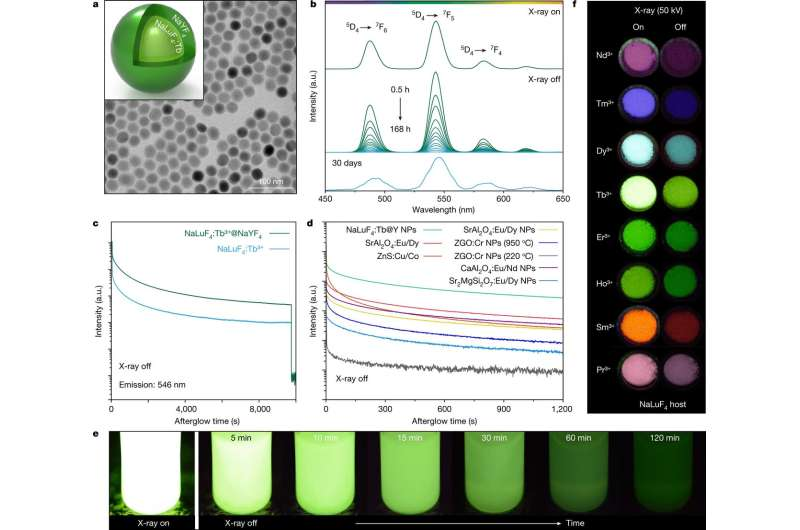 Using persistently luminescent nanocrystals to create 3D X-rays