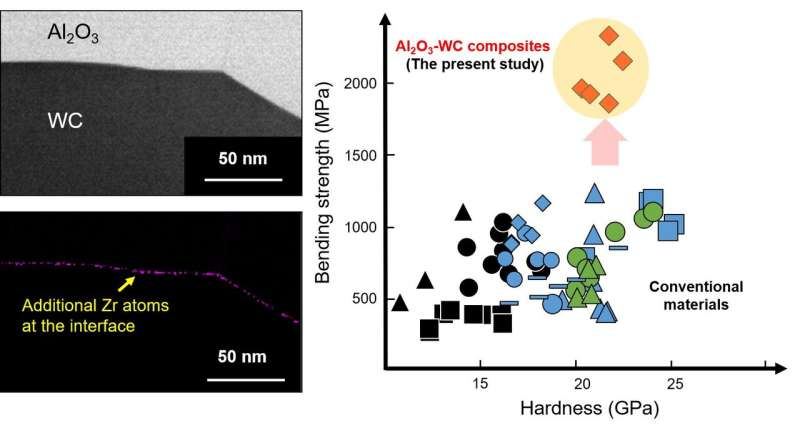 Using zirconium as an additive in super-strong composite materials