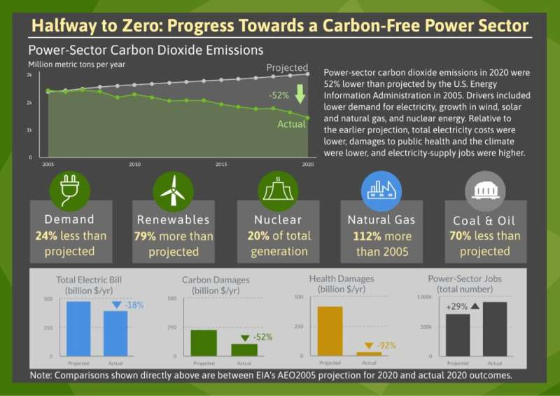 US power sector is halfway to zero carbon emissions