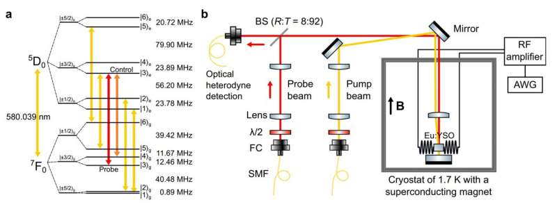 USTC realizes coherent storage of light over one-hour