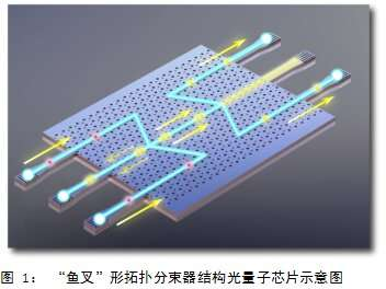USTC realizes the first on-chip valley-dependent quantum interference