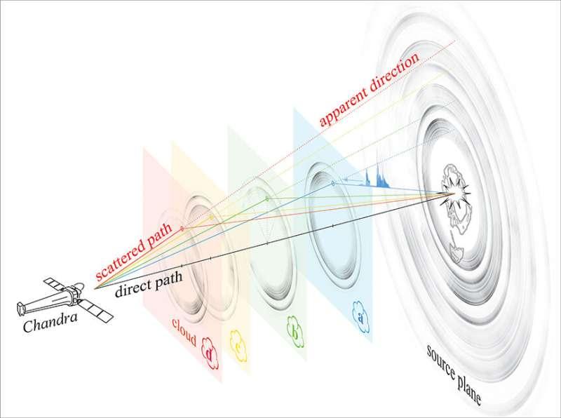 V404 Cygni: Huge rings around a black hole V404-cygni-huge-rings-1