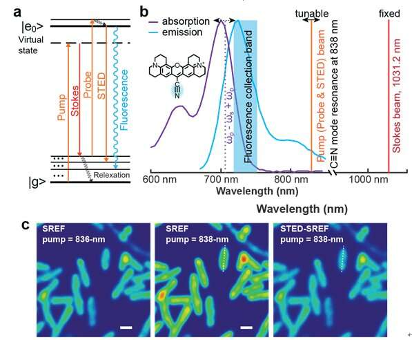 Vibrational microscopy goes super resolution
