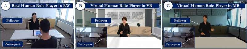 Virtual humans are equal to real ones in helping people practice new leadership skills