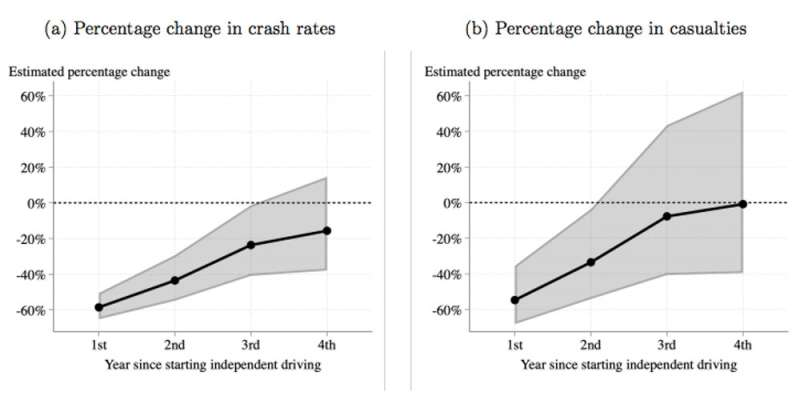 Vital Signs: how to halve serious injuries and deaths from teenage driving accidents