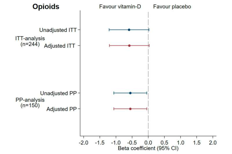 Vitamin D reduces the need for opioids in palliative cancer