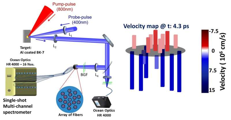 Watching the ultrafast dance moves of a laser plasma