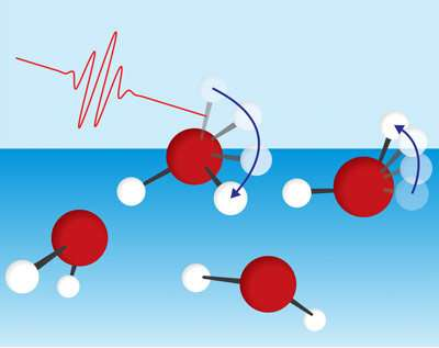 Water surface molecules lose energy through rotation of free OH group