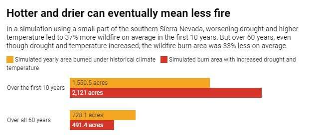 When hotter and drier means more – but eventually less – wildfire