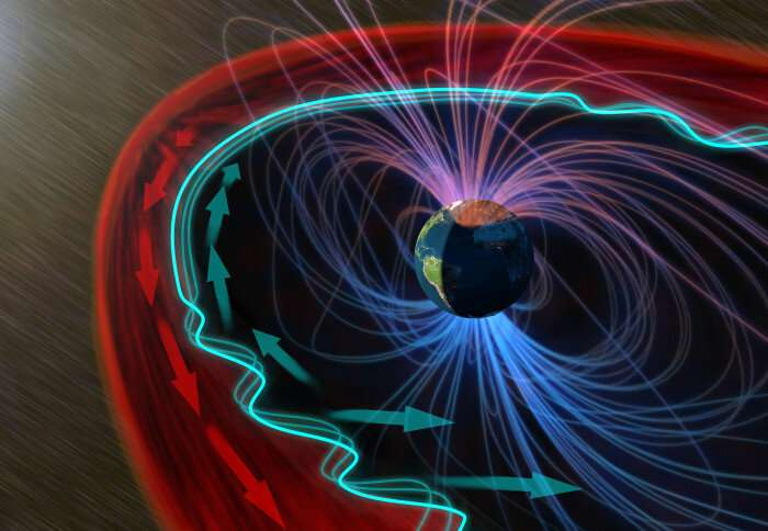 When the solar wind hits Earth's magnetosphere, a surprising stillness ensues