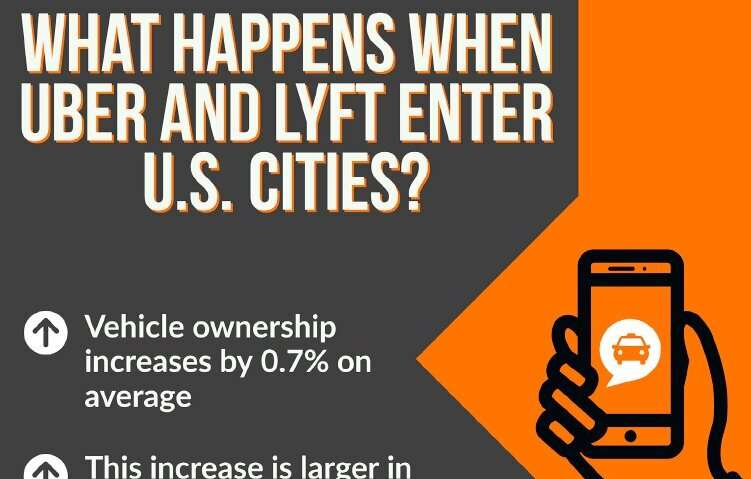 When Uber and Lyft enter cities, vehicle ownership increases