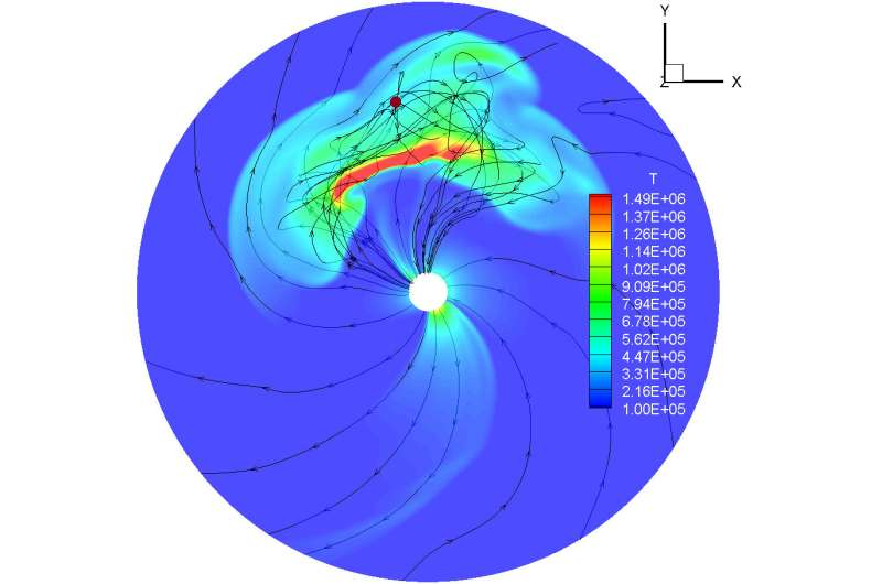 Which way does the solar wind blow?