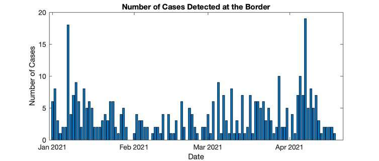 Why strict border control remains crucial if we want to keep the travel bubble safe