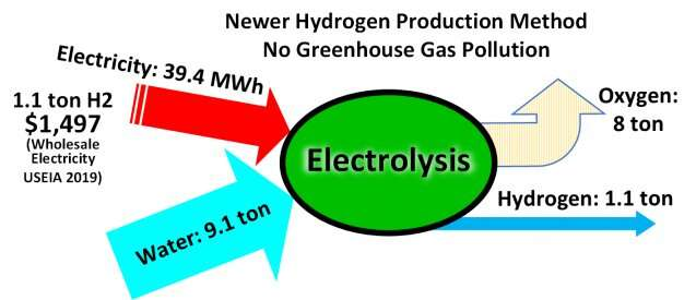 Why we need green hydrogen