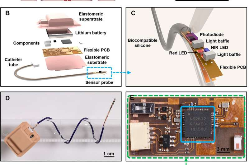 Wireless, implantable catheter-type oximeter designed for cardiac oxygen saturation
