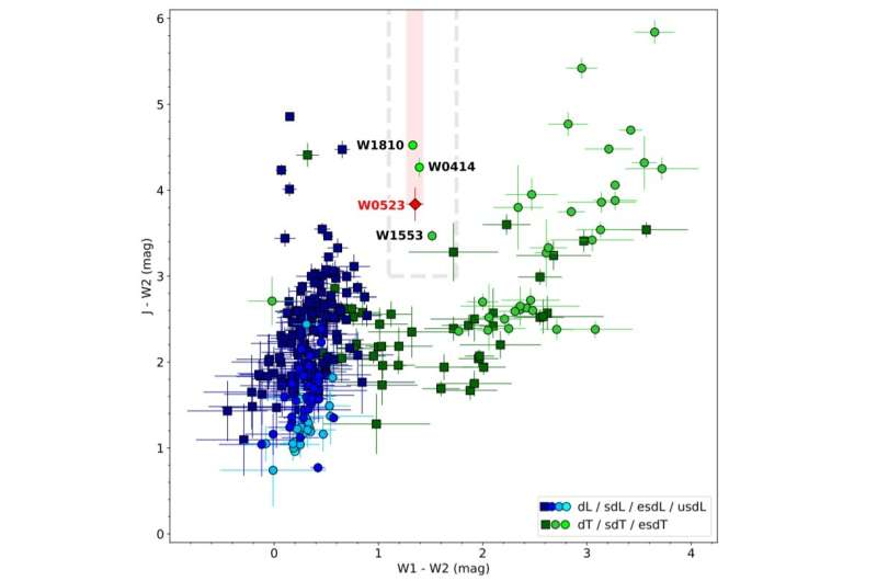 WISEA J052305.94-015356.1 may be an extreme subdwarf of T-type, astronomer finds