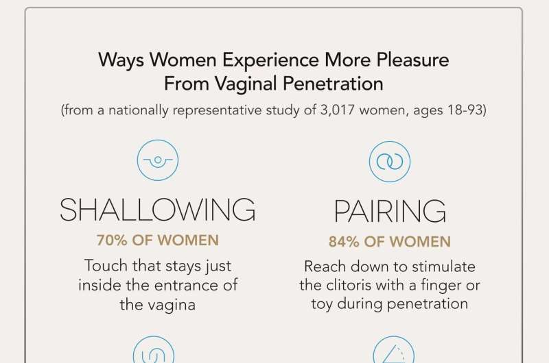 Women describe specific techniques to increase their own pleasure