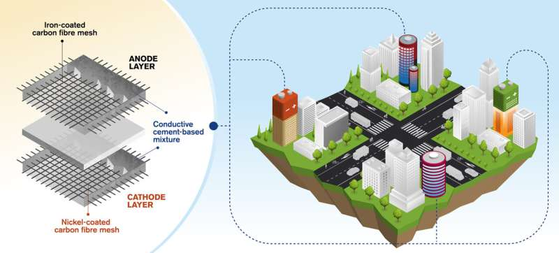 Premier concept mondial de batteries rechargeables à base de ciment