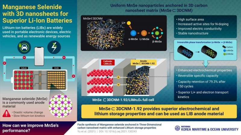 'Wrapping' anodes in 3D carbon nanosheets: The next big thing in li-ion battery technology