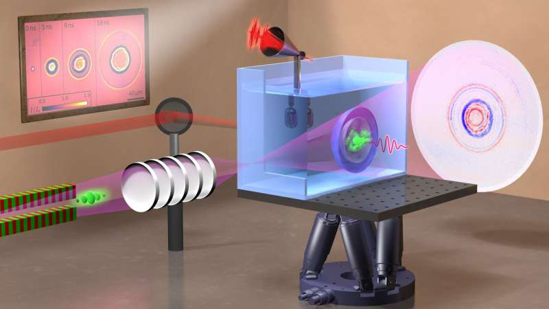 X-ray flash imaging of laser-induced bubbles and shockwaves in water
