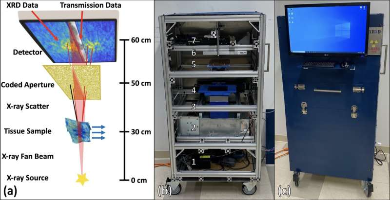 X-ray Scanner Spots Cancers and Analyzes Drugs in Minutes