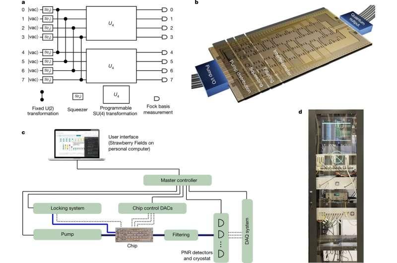 Xanadu announces programmable photonic quantum chip able to execute multiple algorithms